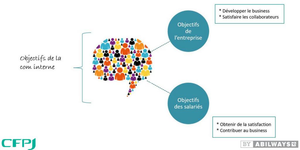 Les objectifs de la communication interne