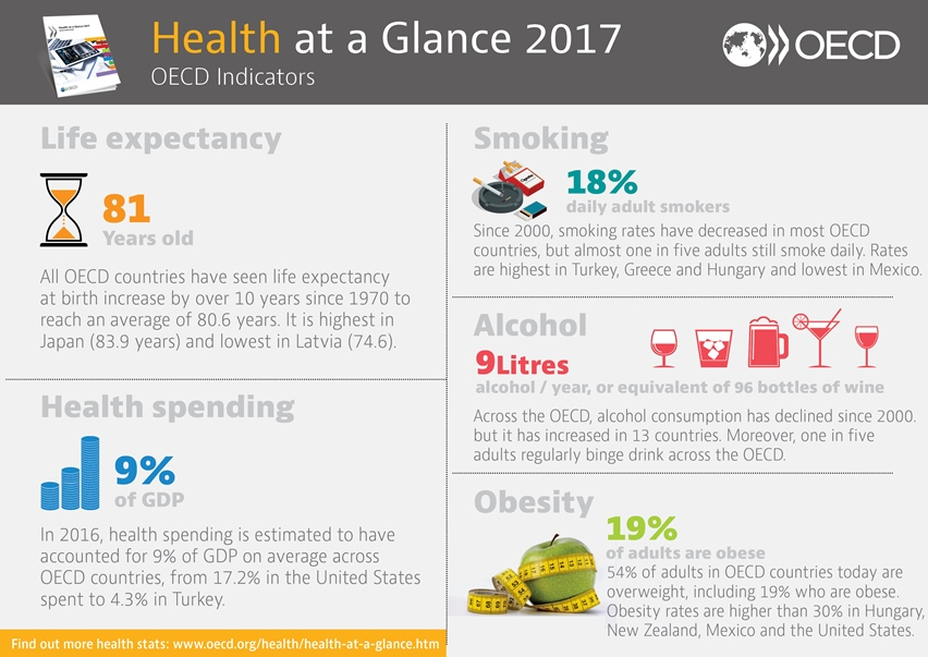 "OECD infographic ""Health at a Glance 2017"""