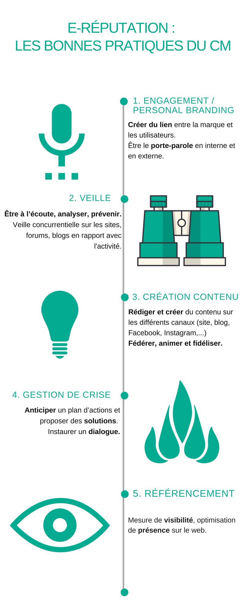 E-reputation infographie CFPJ